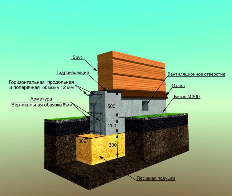 Как правильно сделать фундамент для дома из пеноблока 918