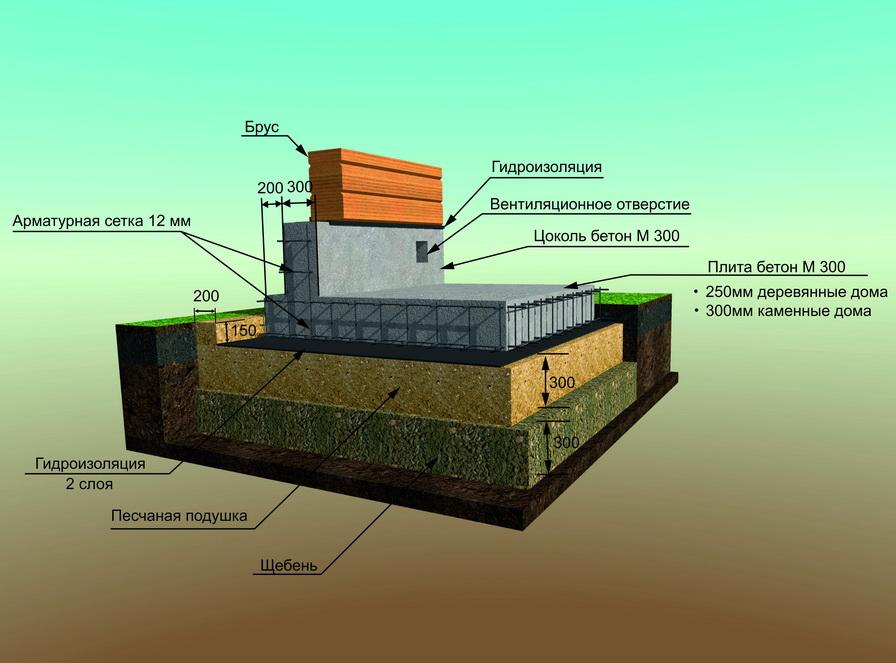 фундамент под дом монолитная плита